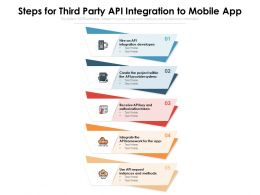 Steps For Third Party API Integration To Mobile App