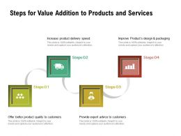 Steps For Value Addition To Products And Services