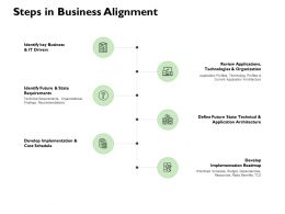 Steps In Business Alignment Checklist Ppt Powerpoint Presentation Pictures Skills