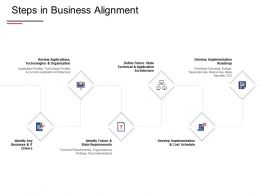 Steps In Business Alignment Develop Implementation Ppt Powerpoint Presentation Show Summary