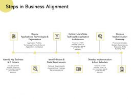 Steps In Business Alignment Develop Implementation Requirements Ppt Powerpoint Presentation Model