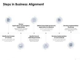 Steps In Business Alignment Review Applications Technologies Ppt Powerpoint Presentation Infographics Diagrams