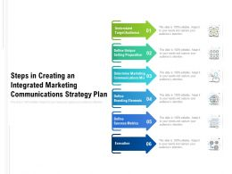 Steps In Creating An Integrated Marketing Communications Strategy Plan