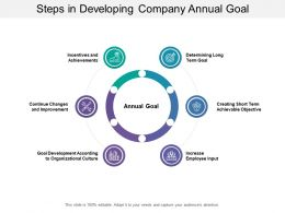 Steps In Developing Company Annual Goal