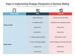 Steps In Implementing Strategic Perspective In Decision Making