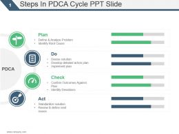 Steps In Pdca Cycle Ppt Slide