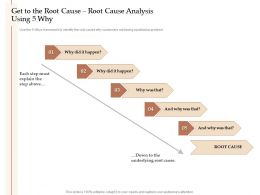 Steps Increase Customer Engagement Business Growth Get The Root Cause Root Cause Analysis Ppt Clipart