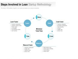 Steps Involved In Lean Startup Methodology