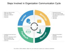 Steps Involved In Organization Communication Cycle