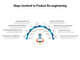Steps Involved In Product Re Engineering