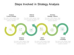 Steps Involved In Strategy Analysis