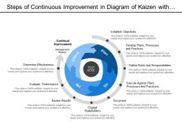 Steps Of Continuous Improvement In  Diagram Of Kaizen With Process Stage Of Plan Do Act And Check