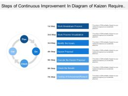 Steps Of Continuous Improvement In Diagram Of Kaizen Require To Achieve Business Goals