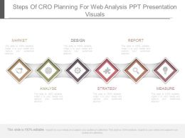 Steps Of Cro Planning For Web Analysis Ppt Presentation Visuals