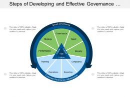 Steps Of Developing And Effective Governance Flow Plan