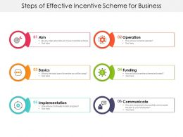 Steps Of Effective Incentive Scheme For Business