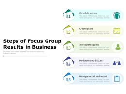 Steps Of Focus Group Results In Business
