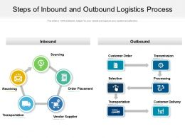 Steps Of Inbound And Outbound Logistics Process