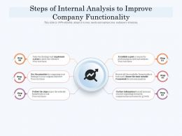 Steps Of Internal Analysis To Improve Company Functionality