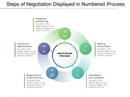 Steps Of Negotiation Displayed In Numbered Process