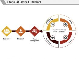 Steps Of Order Fulfillment Ppt Background Template