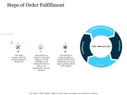 Steps Of Order Fulfillment Stages Of Supply Chain Management Ppt Tips
