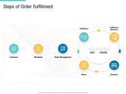 Steps Of Order Fulfillment Supply Chain Management And Procurement Ppt Sample