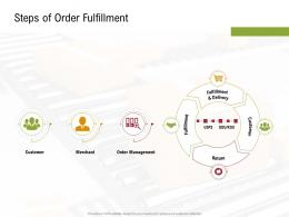 Steps Of Order Fulfillment Sustainable Supply Chain Management Ppt Pictures