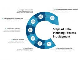 Steps Of Retail Planning Process In 7 Segment