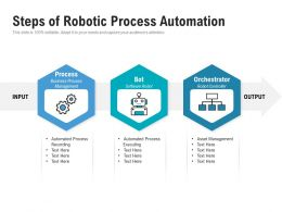 Steps Of Robotic Process Automation