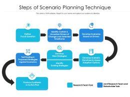 Steps Of Scenario Planning Technique
