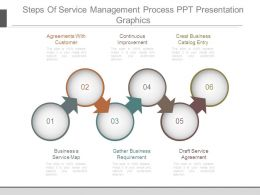 Steps Of Service Management Process Ppt Presentation Graphics