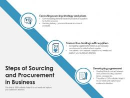 Steps Of Sourcing And Procurement In Business