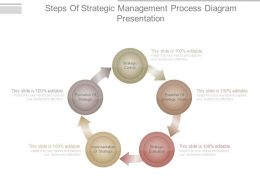 Steps Of Strategic Management Process Diagram Presentation
