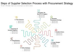 Steps Of Supplier Selection Process With Procurement Strategy