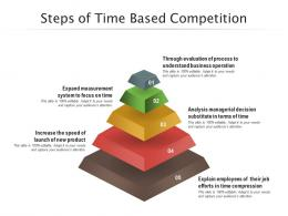 Steps Of Time Based Competition