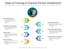 Steps Of Training In Channel Partner Enablement