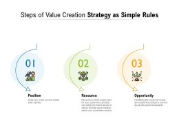 Steps Of Value Creation Strategy As Simple Rules