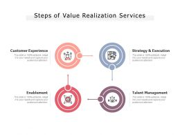 Steps Of Value Realization Services