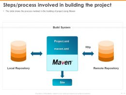 Steps Process Involved In Building The Project Repository Ppt Slides