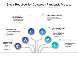Steps Required For Customer Feedback Process