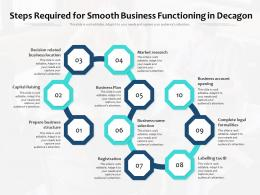 Steps Required For Smooth Business Functioning In Decagon
