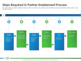 Steps Required In Partner Enablement Process Identify S34 Implementing Company Better Sales Ppt Files