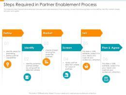 Steps Required In Partner Enablement Process Partner Relationship Management Prm Tool Ppt Slide