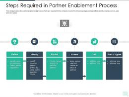 Steps Required In Partner Enablement Process Reseller Enablement Strategy Ppt Formats