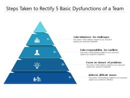 Steps Taken To Rectify 5 Basic Dysfunctions Of A Team