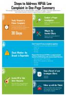 Steps To Address HIPAA Law Complaint In One Page Summary Presentation Report Infographic PPT PDF Document