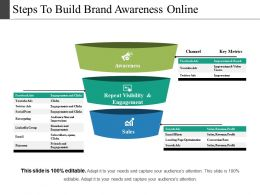 Steps To Build Brand Awareness Online Ppt Summary