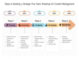 Steps To Building A Strategic Five Years Roadmap For Content Management