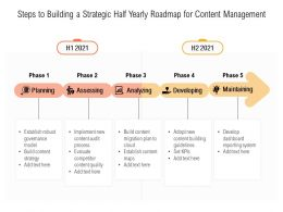 Steps To Building A Strategic Half Yearly Roadmap For Content Management